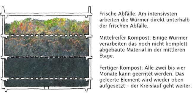 Wurmkomposter Innenansicht
